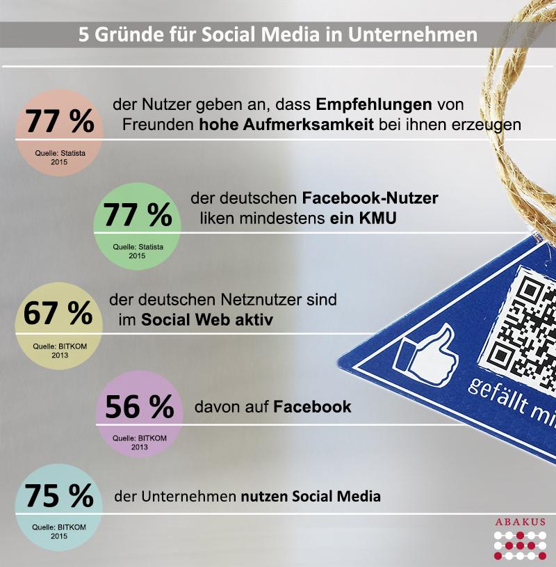 5 Gründe für Social Media für Unternehmen