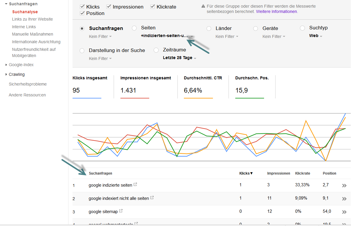 Content Optimierung: Nutzerverhalten analysieren - Google Search Console, Suchanalyse