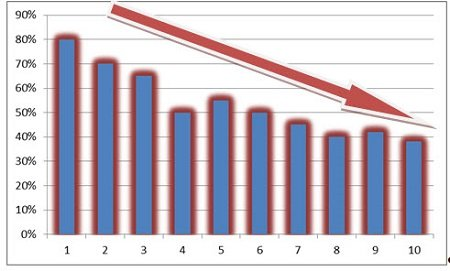 Reduzierung Bounce Rate