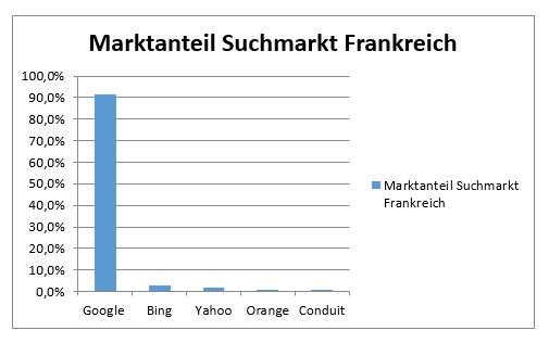 marktanteil-suchmarkt-frankreich