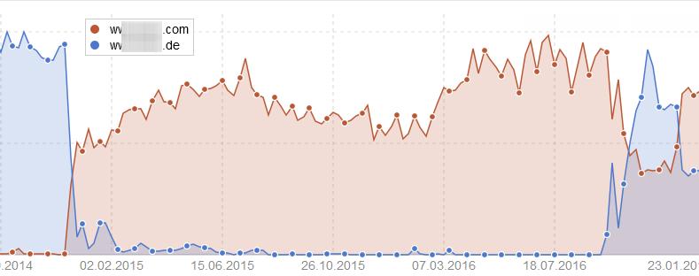 Rankingverlust_Verbesserung der Sichtbarkeit