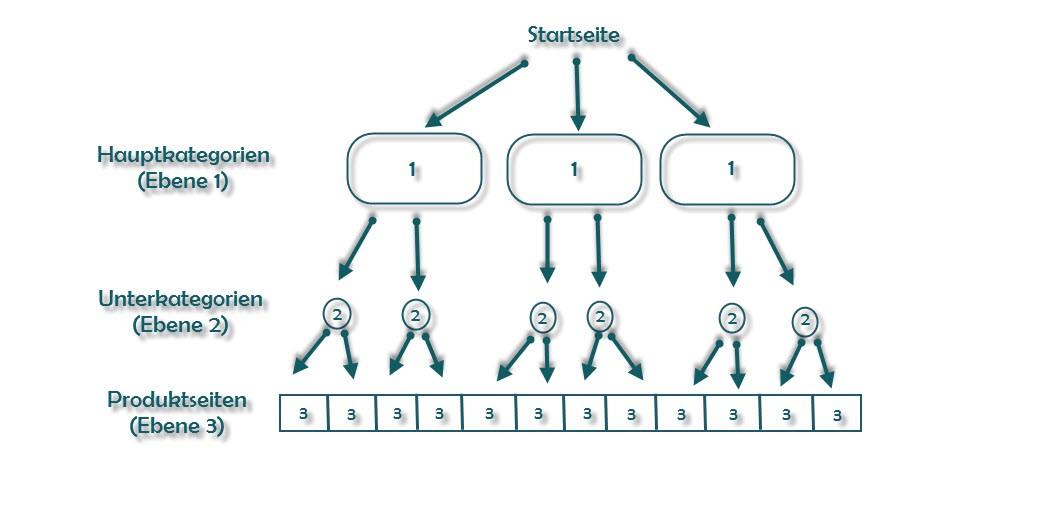 Beispiel- Hierarchiestruktur eines Onlineshops