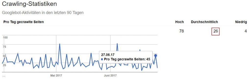 Google Search Console / Pro Tag gecrawlte Seiten