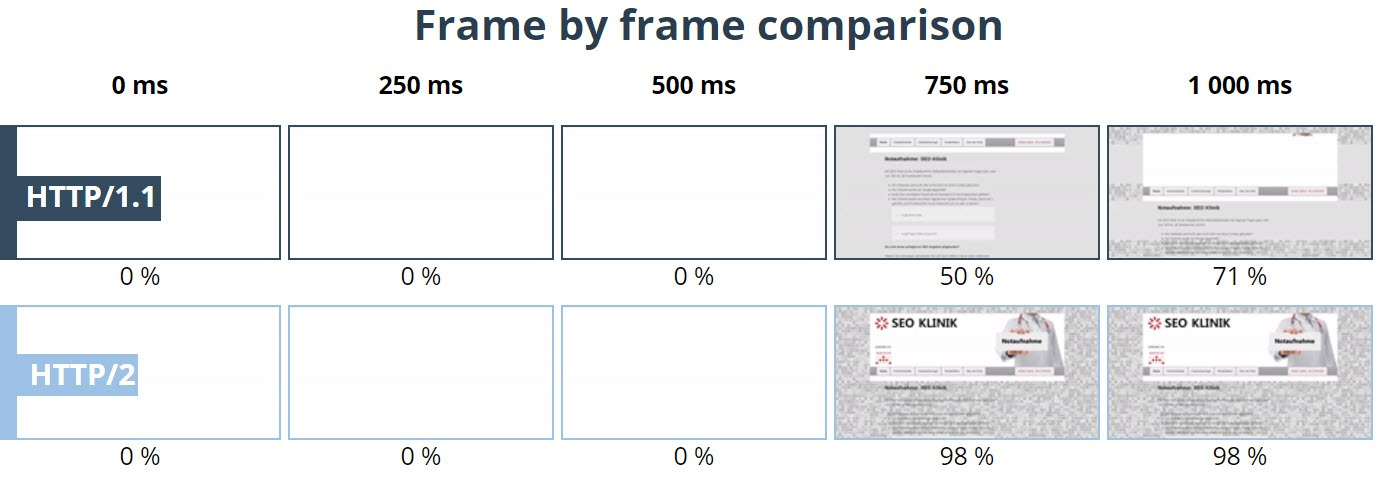 Vergleichsanalyse HTTP 1.1 vs. HTTP/2 der Frames
