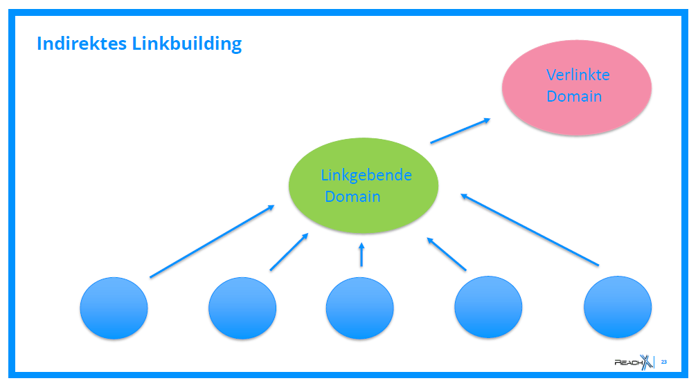 Indirektes Linkbuilding