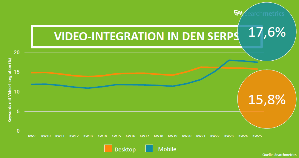 Videointegration in den SERPs