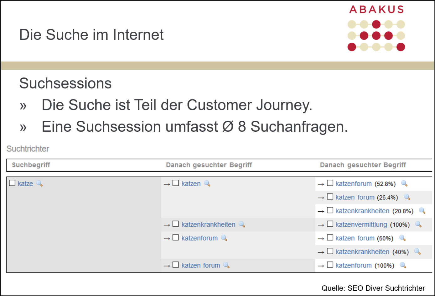 Suchsessions Internet