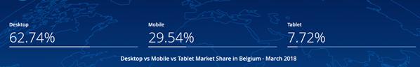 Mobile Nutzer Belgien