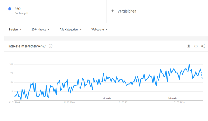 SEO Intereresse in Belgien