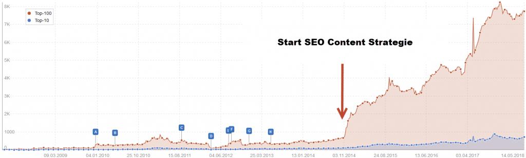 Vorteile durch SEO Content Strategie