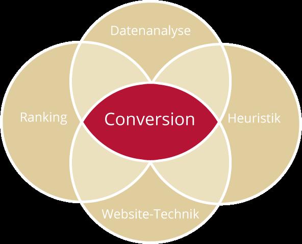 Infografik Conversion-Optimierung