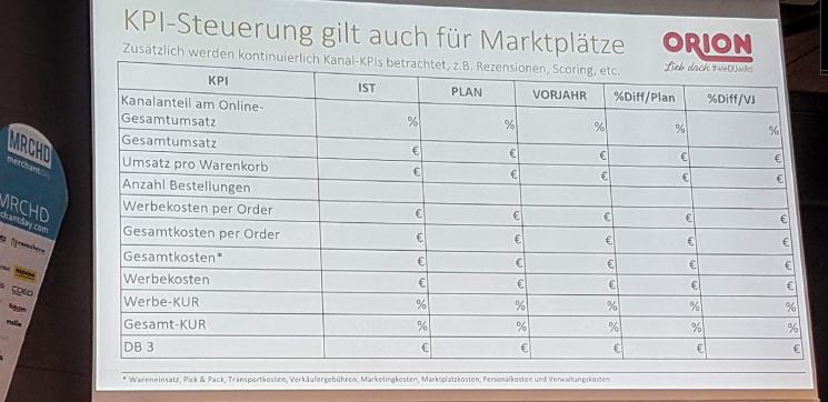 Die Folie einer Präsentation zeigt die KPI Steuerung der Marktplätze der Firma Orion