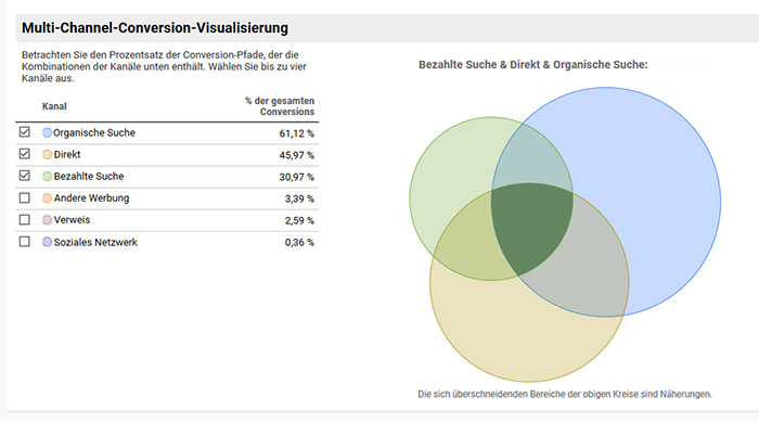 Screenshot zeigt Google Analytics Chart mit Multi-Channel-Conversion-Visualisierung