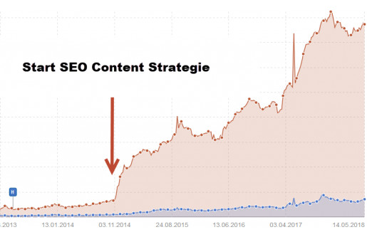 Infografik Content SEO Strategie