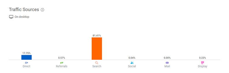 Der Screenshot aus similarweb.com zeigt eine beispielhafte Traffic-Verteilung