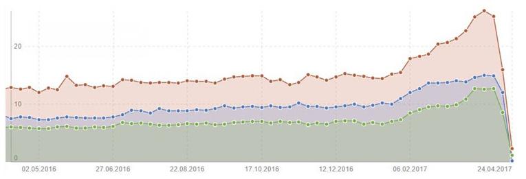 Grafik zeigt SISTRIX Kurve mit Traffic-Verlust einer Webseite nach Hackerangriff