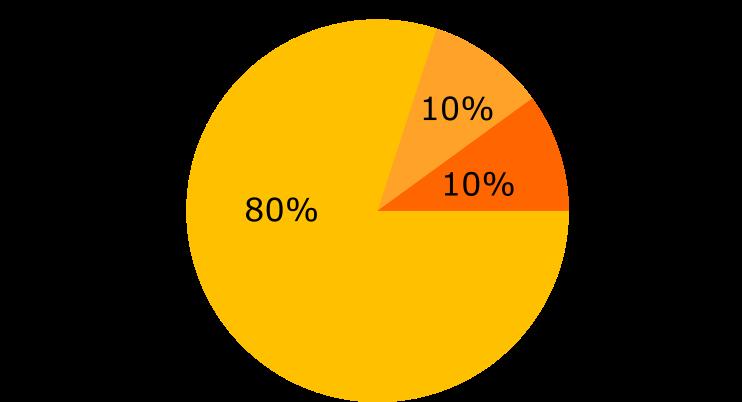 Pie-Chart Anteile der Suchanfragen