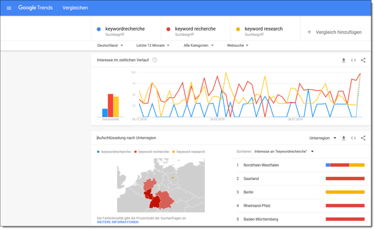 Google Trend Screenshots