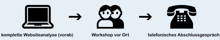 Workshop Ablauf
