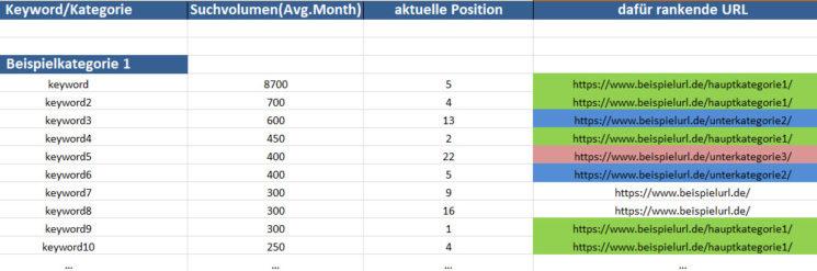 Keyword Recherche Tabelle 2