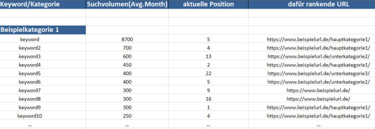 Keyword Recherche Tabelle 1