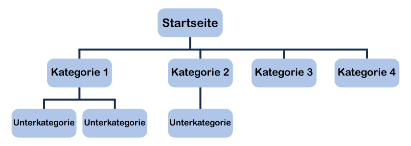 Kategorien Übersichtsgrafik