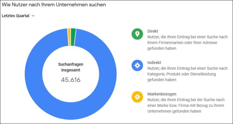 Google My Business: Suchanfragen Statistik