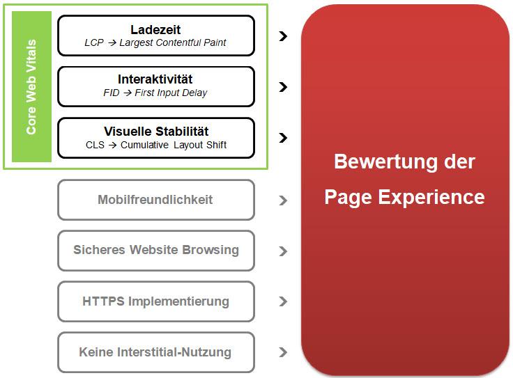 Einflusselemente zur Bewertung der Page Experience