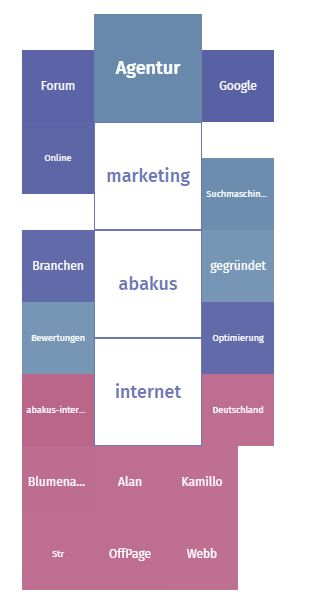 Semantische Karte ABAKUS Internet Marketing
